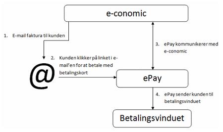 Diagram der fortæller hvordan ePay fungerer