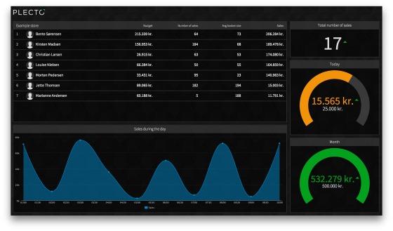 Skærmbillede af Plecto dashboard