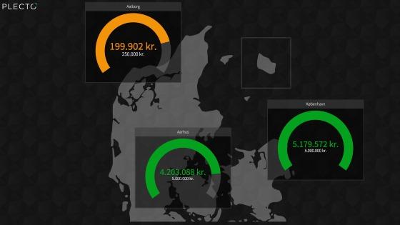 Skærmbillede der viser salgstal i Danmark
